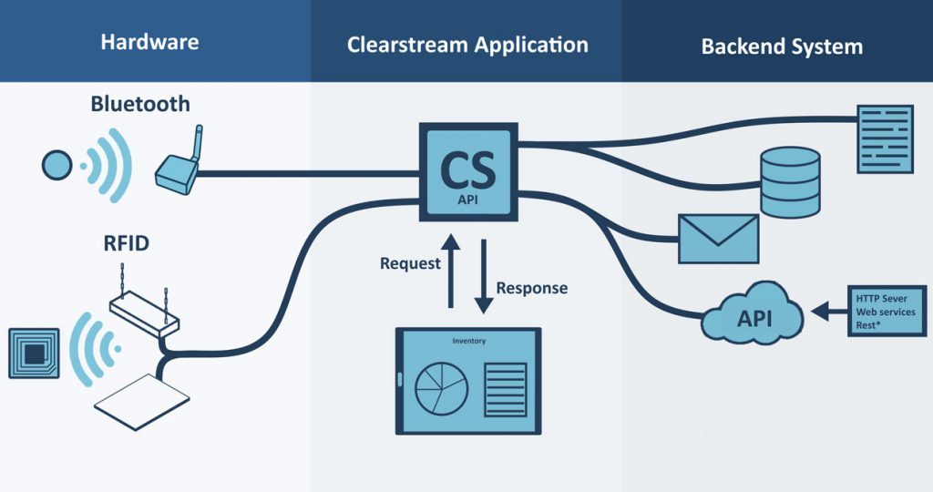 clearstream rfid ble software diagram