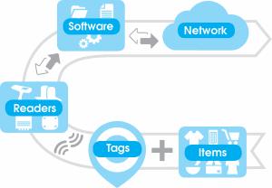 diagram U shape New Ứng dụng RFID