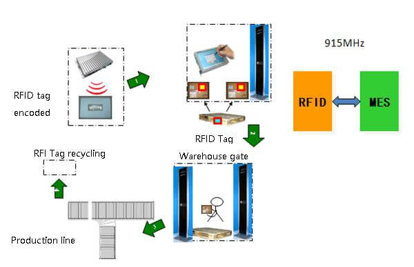 Mô hình quản lý pallet bằng công nghệ RFID
