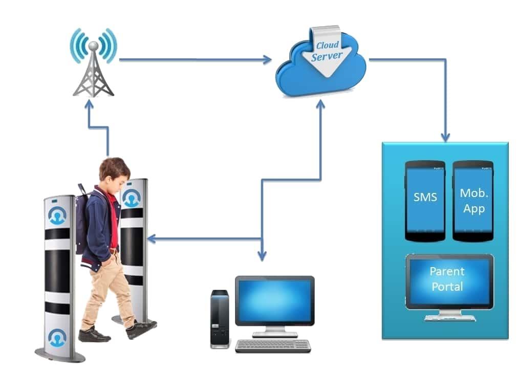 Mô hình ứng dụng RFID trong điểm danh HSSV