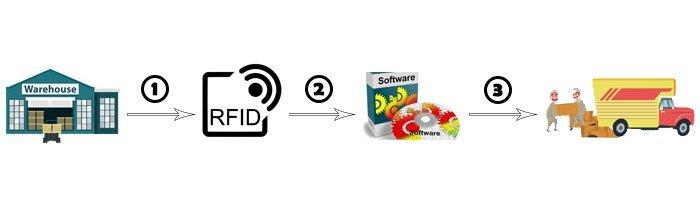 Quy trình quản lý kho bằng RFID