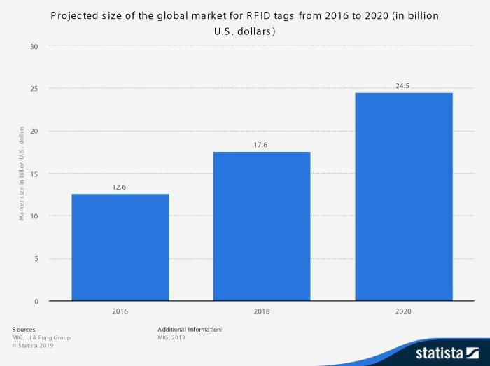 Quy mô thị trường công nghệ RFID