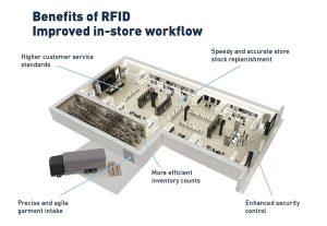 Ứng dụng RFID trong bán lẻ
