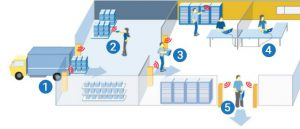 Quản lý tài sản bằng RFID