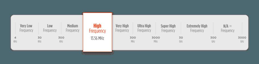 Thẻ RFID tần số cao HF