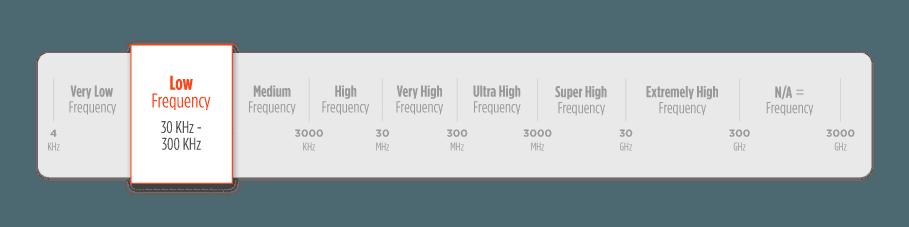 Thẻ RFID tần số thấp