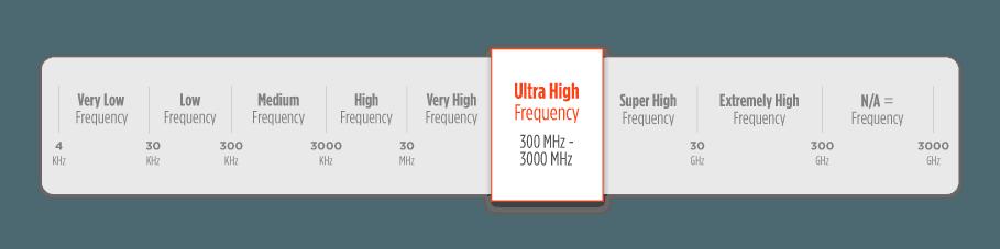 Thể RFID tần số siêu cao UHF