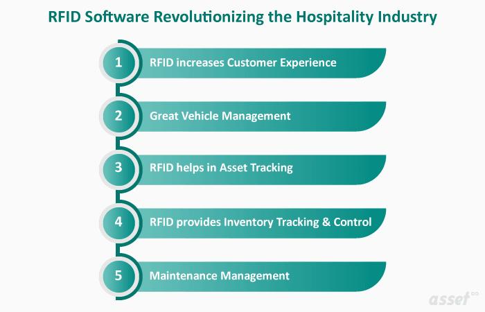 Các ứng dụng của RFID trong ngành khách sạn