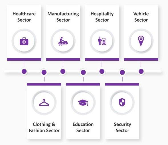 Các lĩnh vực sử dụng công nghệ RFID vào quản lý tài sản