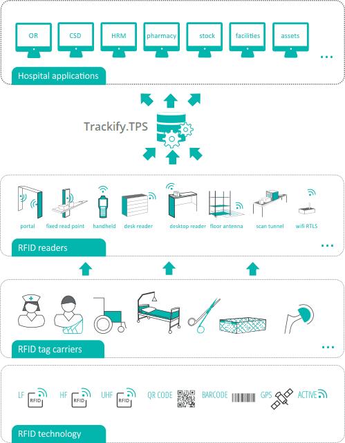 Ứng dụng RFID trong quản lý trẻ sơ sinh