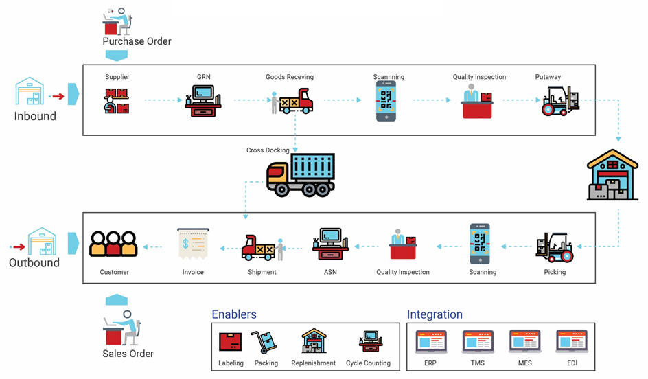 Warehouse Management System Process Flow Thẻ RFID
